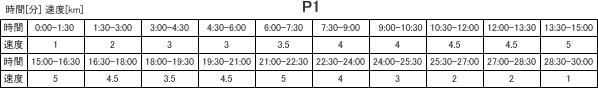 プログラム1・表