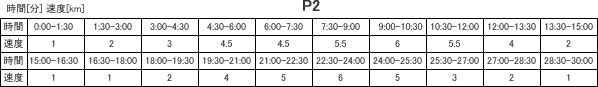 プログラム2・表
