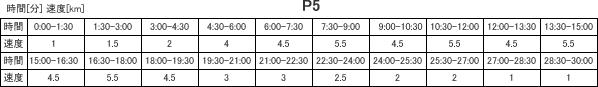 プログラム5・表
